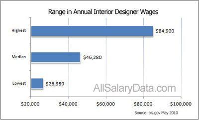 interior designer salary