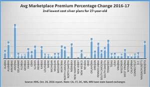 Still Cherry-picking Premiums