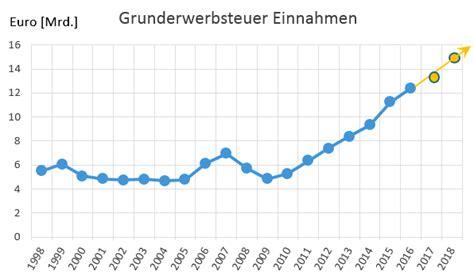 Grunderwerbsteuer 2018 Den Bundeslaendern by Grunderwerbsteuer Tabelle Der Steuers 228 Tze Je Bundesland