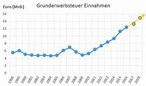 Grunderwerbsteuer Bayern Eigentumswohnung : immobilienpreise deutschland prognose postbank postbank ~ Lizthompson.info Haus und Dekorationen