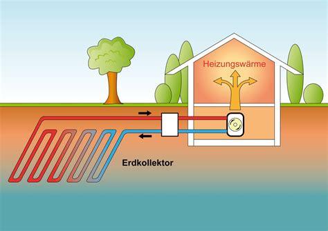 Geothermie Mit Erdwaermepumpen Erdwaerme Nutzen by W 228 Rmepumpen Koch Marco Gas Wasser Heizung