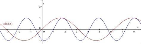 nullstellen berechnen   nullstellen lineare funktionen