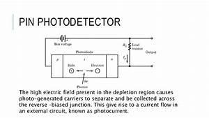 Optical Detector Pin Photodiode