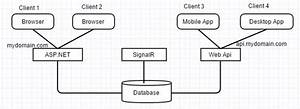 Signalr Notifying Both Asp Net And Web Api Clients Host On