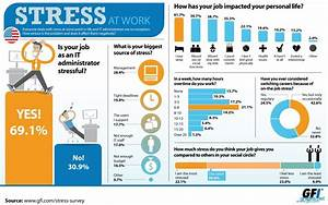 Statistics of Stress in the Workplace - Infographics ...