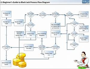 Process Flow Diagram Requirements