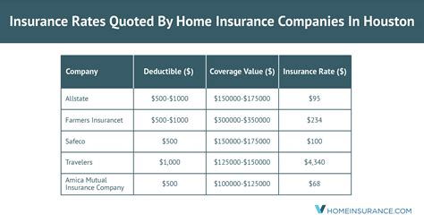 At eindiainsurance, we have developed user friendly web tools to help customers make an informed decision while purchasing online insurance. Houston, TX, Home Insurance Companies With The Cheapest Rates
