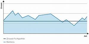 Hypothek Berechnen : hypothekenvergleich produkte credit suisse ~ Themetempest.com Abrechnung