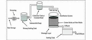 Schematic Diagram Of Developed Trickling Filter Using