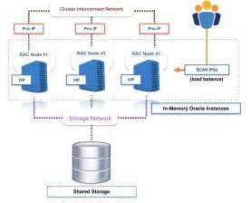 Amazon Aurora As An Alternative To Oracle Rac Aws