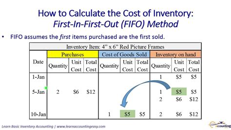 How To Calculate The Cost Of Inventory  Includes Fifo. Cyber Security Professional House Of Fitness. Support Ticketing Software New Car Technology. Washington Mutual Life Insurance. Satellite Tv Installers Manhattan Storage Nyc. Business Administration In Accounting. Criminology Graduate Programs. Hair Transplant San Jose Sta Teacher Discount. Free Credit Report Phone Ecommerce Mobile App