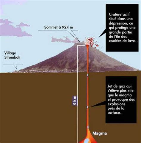 chambre magmatique l 39 origine des explosions rythmiques du stromboli