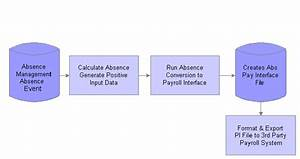 Integrating Absence Management And The Payroll System