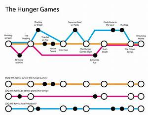 Mapping Out Your Story Like A Subway Map