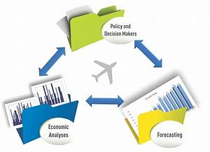 Economic Analyses and Forecasting