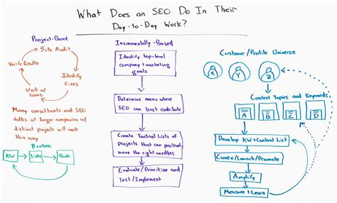 how does seo work what does an seo do in their day to day work whiteboard
