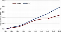 90 Years and Indiana Doubles Its Population (January ...