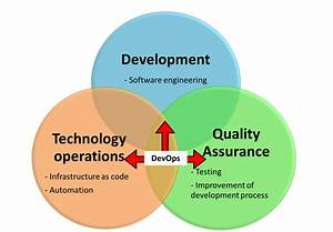 Modern It Management  Devops And Scrum  Lecture 4