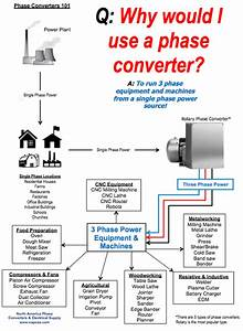 Drivers For Everything  Rotary Converter 3 Phase