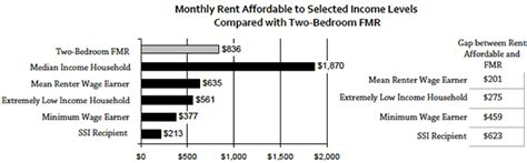 how to get section 8 immediately how much is rent for section 8 housing section 8