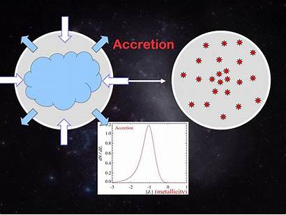 Chemical Galactic Evolution Box Leaky Accretion Gas