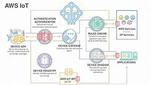 Internet Of Things  Iot  Solutions