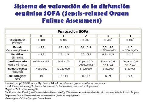 modified sofa score calculator sofa score sepsis brokeasshome