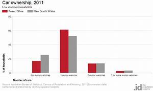 Low income by Car ownership | Tweed Shire | profile.id