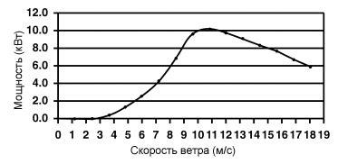 Расчет ветрогенератора реальная мощность самодельного ветряка и ветроколеса