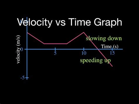 velocity  time graph part  youtube