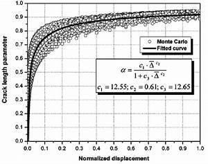 Crack Length Parameter