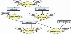 Dynamic Relationship Er Model Location Id Name Owner L001