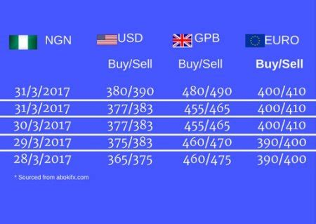 bureau de change business plan business how naira performed this week