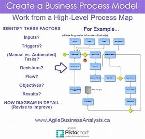 Create A Detailed Business Process Model     Business