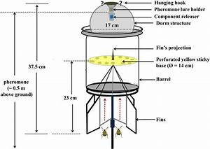 Schematic Diagram Showing The Set Up Of A Rocket Trap Used