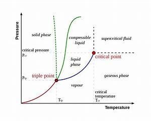 Triple Point Definition And Example  Chemistry