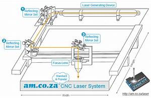 Laser Cutting Thickness Guide On Laser Power  Lens And
