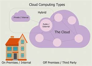 Introduction To Cloud Computing Architecture