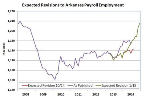 arkansas economist 187 arkansas employment and unemployment december 2014