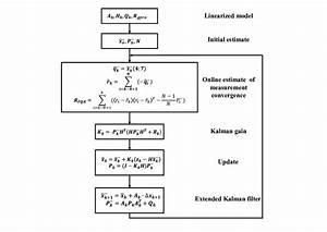 Block Diagram Of The Adaptive Kalman Filter