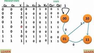 State Diagram Of Sequential Circuit Using Jk Flip Flop  U0939 U093f U0928 U094d U0926 U0940
