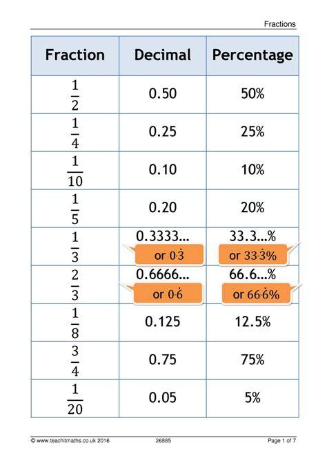 converting fractions decimals and percentages ks3