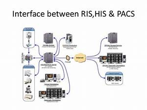 Interface between ris his & pacs