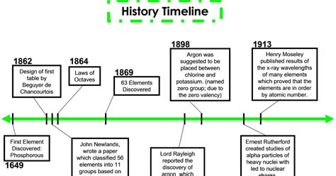 History of tableware castrophotos periodic table blog history timeline urtaz Gallery