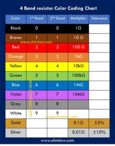 band resistor color coding chart ohm law