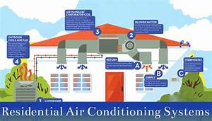 Residential Air Conditioning Systems
