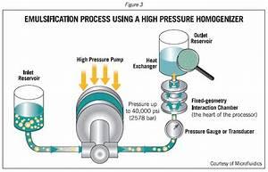 Emulsions And Emulsification