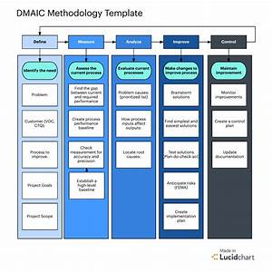 six sigma methodology for project management lucidchart With project management methodology template