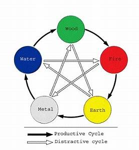 Feng Shui Five Elements Arrangement with Productive Cycle