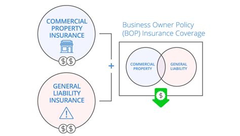 Business Owners Policy (bop) For Small Business  Coverwallet. Masters Health Informatics Online. Web Based Dispatch Software Sedan Car Prices. Price Of Coca Cola Stock Ua Credit Card 65000. Septoplasty Covered By Insurance. Compressed Natural Gas Stocks. Dallas Marketing Services Td Student Checking. How To Start Dairy Farming Young Alarm Tucson. Health Insurance Traveling Abroad